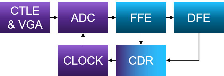 Fig. 2: Mixed-signal SerDes block diagram. Source: Synopsys