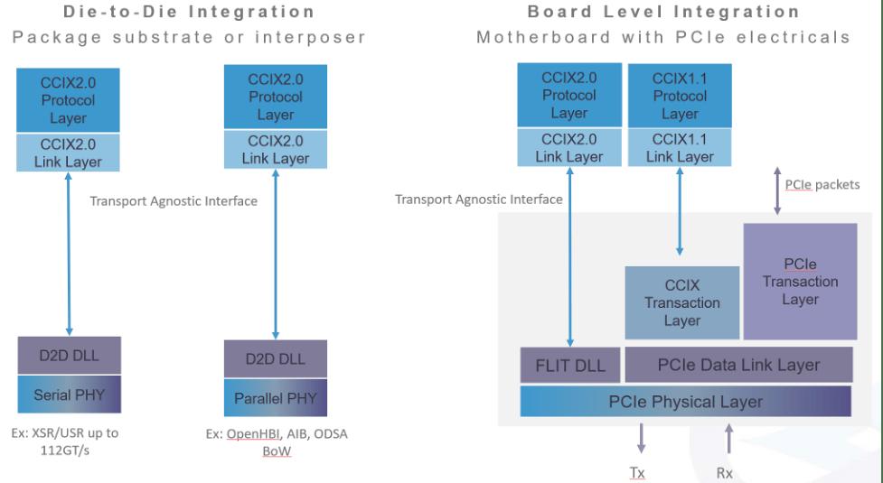 Fig. 3: CCIX 2.0 integration options. Source CCIX Consortium