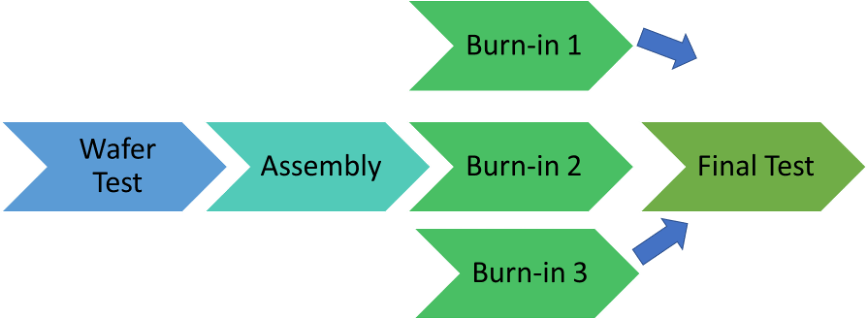 Fig. 3: Intel's adaptive burn-in recipe flow. Source Anne Meixner/Semiconductor Engineering