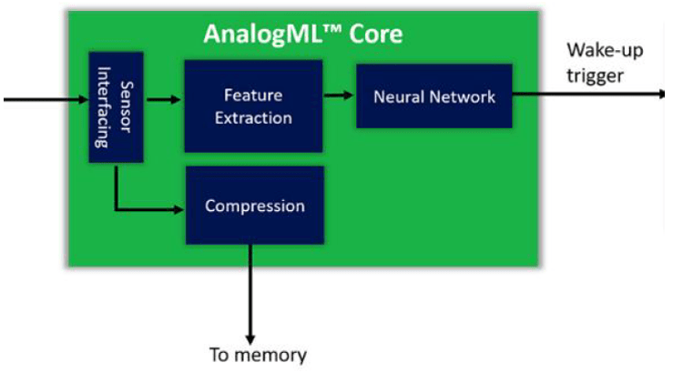"""Fig. 3: Features are extracted in non-neural analog circuitry before being fed into the analog neural network. The sounds can also be compressed and sent to memory as """"pre-roll"""" — the sounds just prior to utterance of the wake-word. Source: Aspinity"""