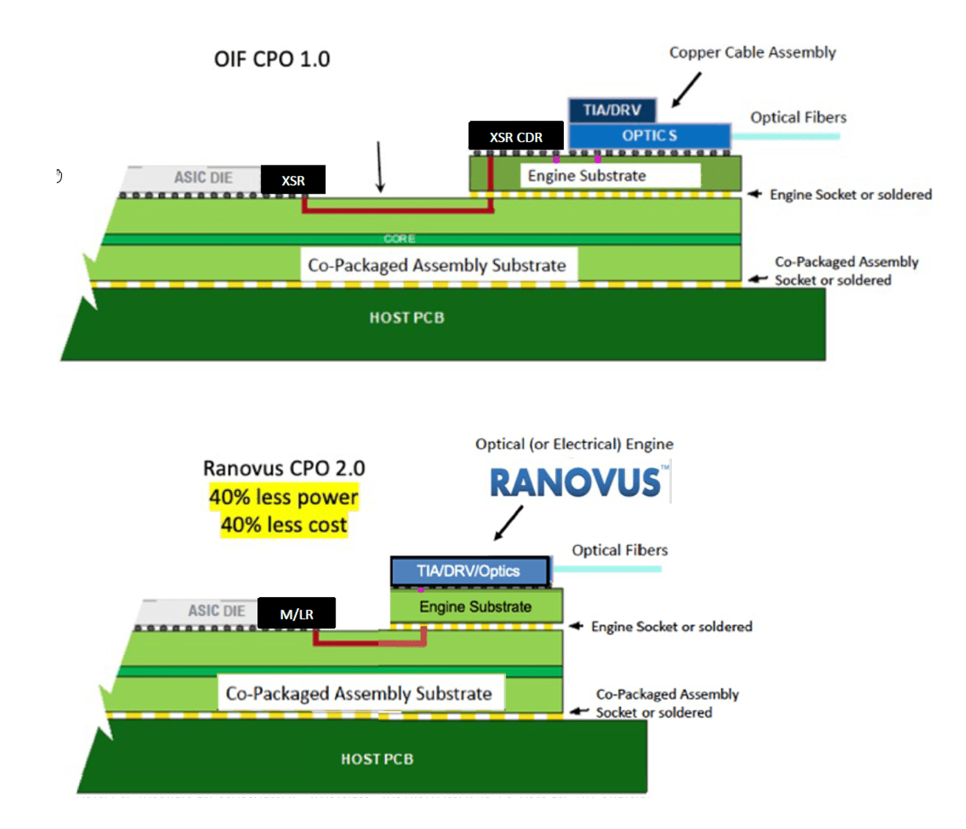 Fig. 3: The top image shows a typical co-packaged configuration, with electronics mounted atop the optics, which sit on a substrate that holds the complete optical engine. The bottom shows an integrated chip that includes the driver, transimpedance amplifier (TIA), and optics. The optics use a huge number of quantum dots to generate multiple wavelengths for DWDM signals. Source: Ranovus