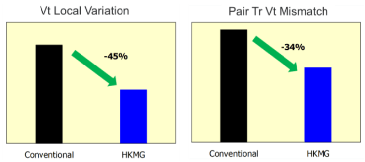 Fig. 3: High-Κ metal gates both reduce variation and provide better analog matching than SiON gates. Source: Micron/IEDM