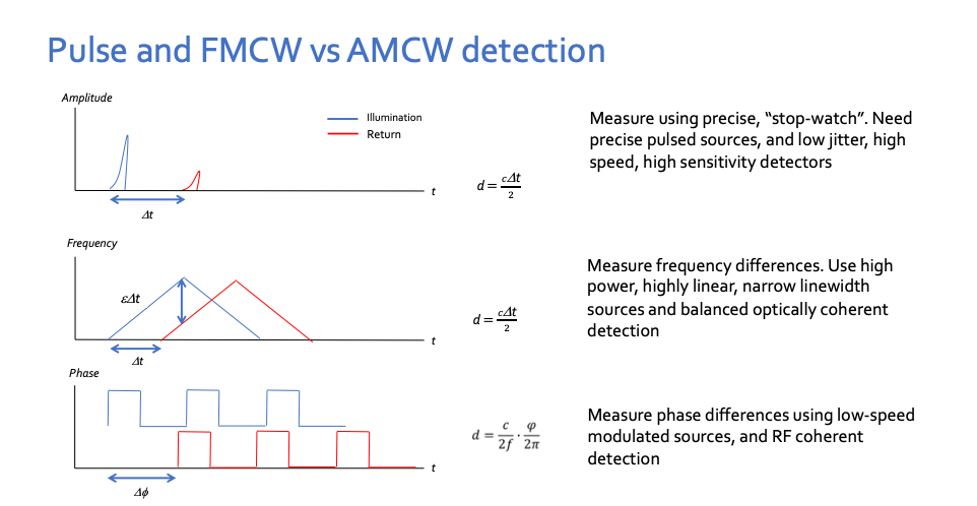 Fig. 3: A comparison of ToF, FMCW, and iToF (AMCW) approaches to lidar detection. Source: Oyla