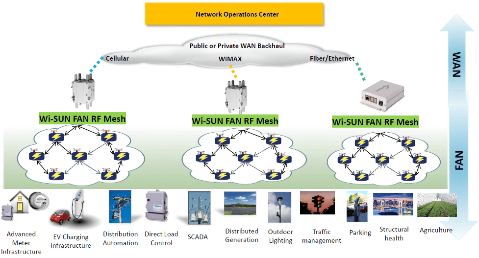 Fig. 3: Wi-SUN interaction with WAN connections as well as an illustration of possible use cases (along the bottom). Source: The Wi-SUN Alliance