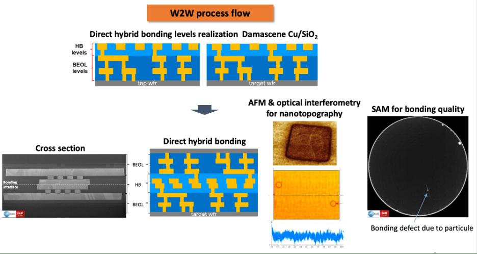 Fig. 3: Hybrid bonding flow. Source: Leti