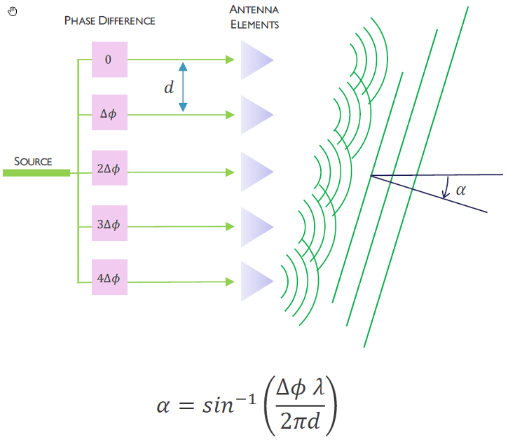Fig. 4: Optical phase arrays provide beamforming to send the laser light in a particular direction so that the target scene can be scanned. Source: Imec [1]