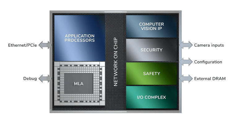Fig. 4: A processor block diagram that doesn't disclose much detail, relying on software tools to handle those details. Source: SiMa.ai