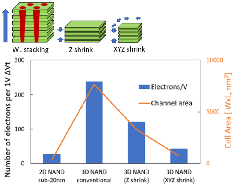 Fig. 5: The number of stored electrons in a 3D NAND flash cell grew dramatically in the conversion from a planar arrangement, but continued scaling may bring that number back down. Source: Micron/IEDM