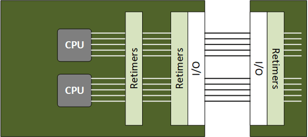 Fig. 5: A simplified data-center example. Retimers in the middle of the on-board signal help the signal to reach the I/Os. Retimers right before the I/O ensure the cleanest signal going out onto the cables. Retimers right at the edge of the receiving board maximize interoperability by cleaning up a received signal regardless of where it originated. Source: Bryon Moyer/Semiconductor Engineering.