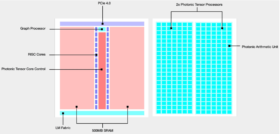 Fig. 6: The left shows the ASIC layout; the right shows the photonic IC layout. Source: Lightmatter