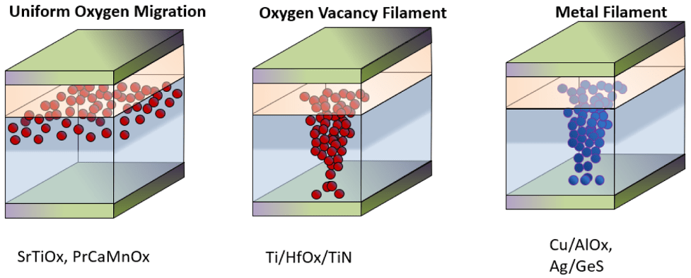 Fig. 6: Depending on the type of RRAM being built, a variety of materials are candidates for use in the bit cell. Source: Micron/IEDM.