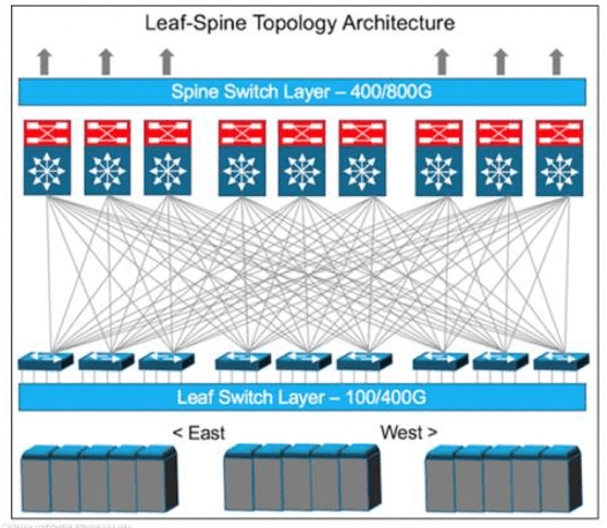 Leaf-spine topology architecture in a data center. Source: Cadence