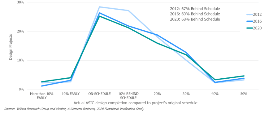 Fig. 2: ASIC Completion to Project's Original Schedule. Source: Mentor, a Siemens Business.