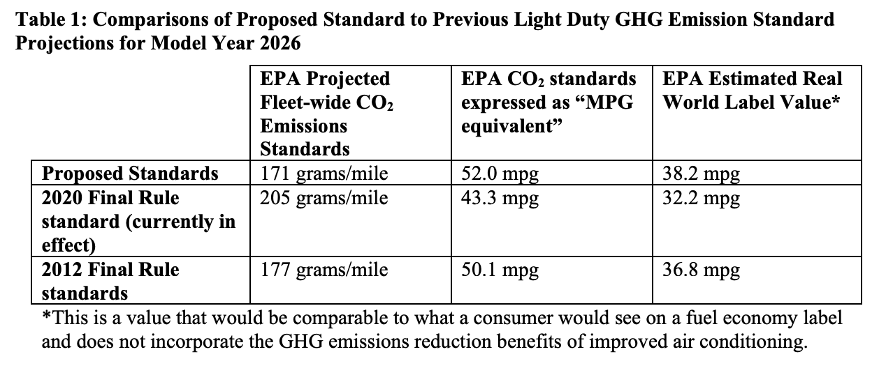 Fig. 1, The MPG sticker that consumers would see will be in than 38.2 MPG range, according to this table from EPA's fact sheet about the new proposed rules. Source: EPA