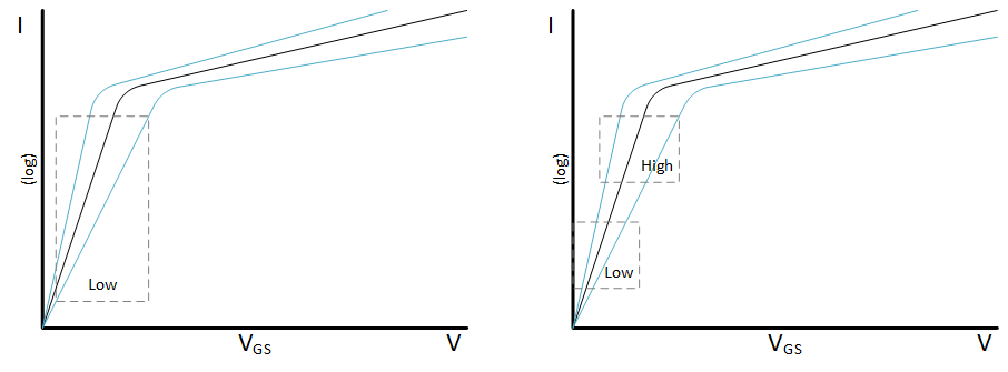Fig. 1: Simplified I/V curves for transistors, with variation. On the left, the sub-threshold regime all indicates a logic low for digital designs. On the right, both the logic high and low are in the sub-threshold regime. Source: Bryon Moyer/Semiconductor Engineering