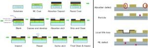 Fig. 2: EUV mask fabrication steps. Source: Sematech