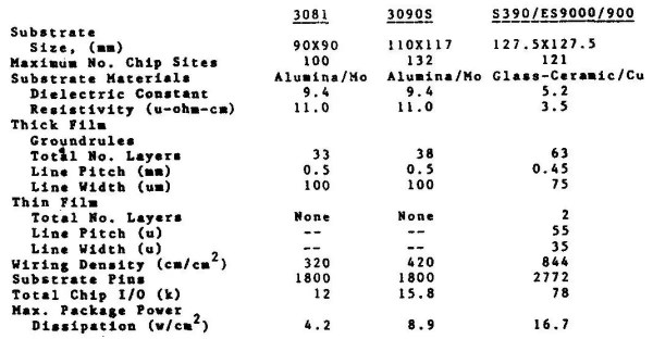 This table of information on TCMs is from Packaging Technology for IBM's Latest Mainframe Computers (S/390/ES9000).