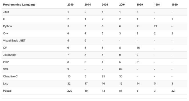 linguagens-de-programacao-mais-populares-em-2019-desenvolvimento
