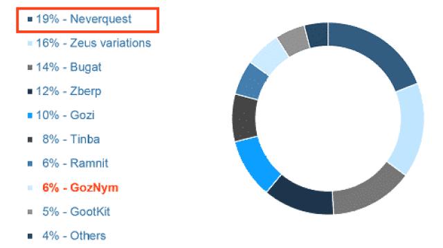 NeverQuest é o trojan bancário com mais utilização