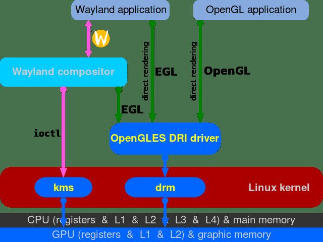 o-que-e-wayland-weston-2-linux