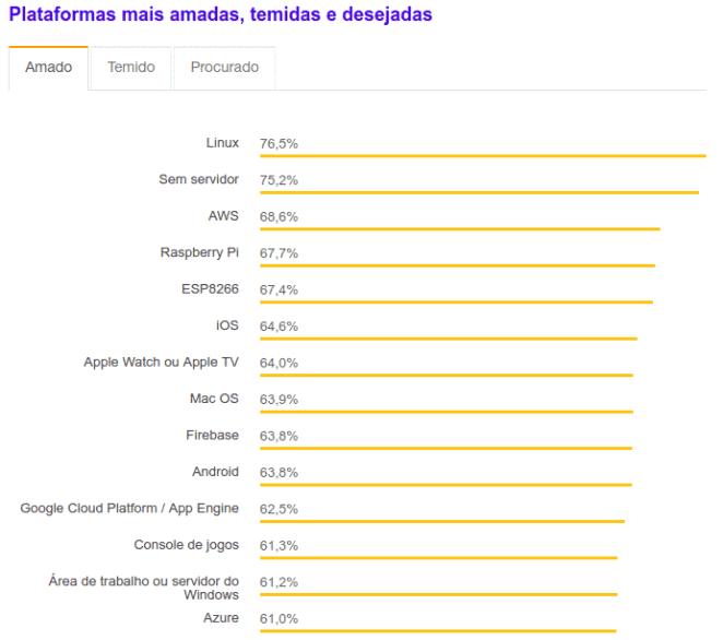linux-sistema-popular-entrevista-Stack Overflow