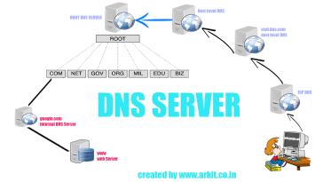 lista-dos-servidores-dns-para-2019
