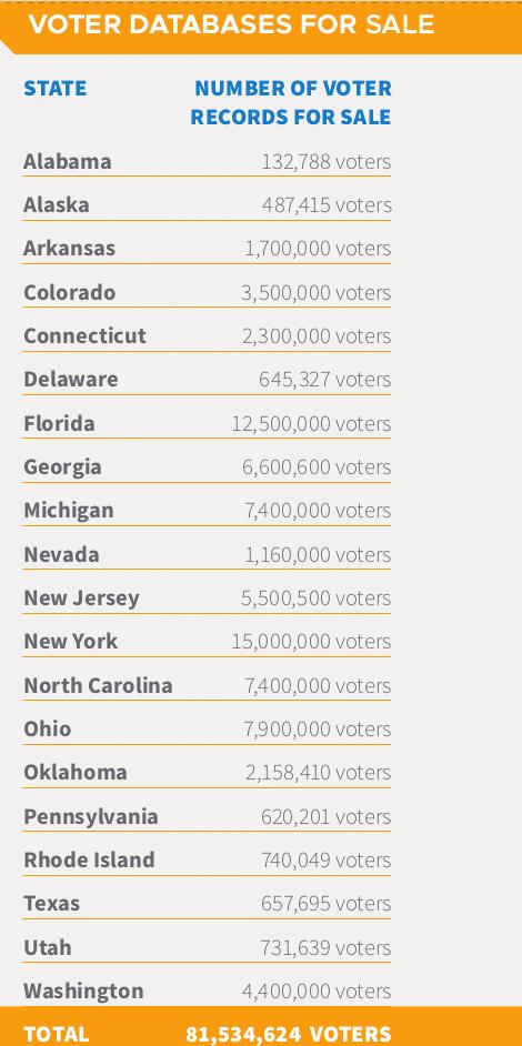 Milhões de registros eleitorais estão à venda antes das eleições dos EUA!