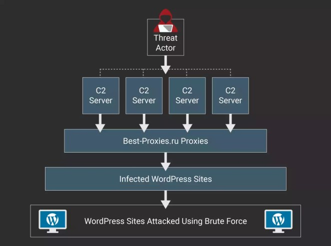 botnet-de-20-000-sites-wordpress-infectam-outros-sites-wordpress