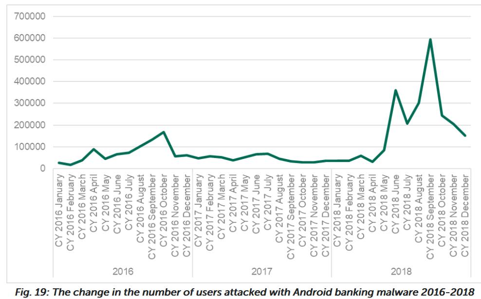 Malware bancário para Android já afetou quase 2 milhões de usuários!