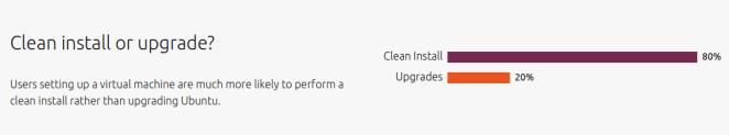 Relatório do Ubuntu revela perfil de seus usuários!