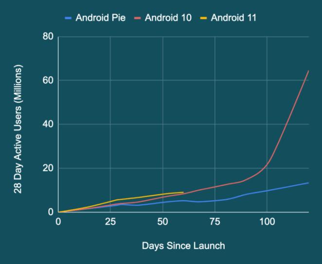 Android 11 tem a taxa de adoção mais rápida de todas as versões
