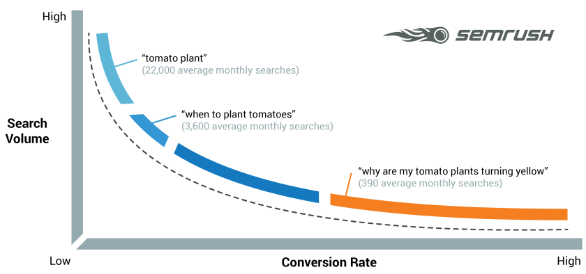 What are Long Tail Keywords? question - SEMrush Quick Links   SEMrush