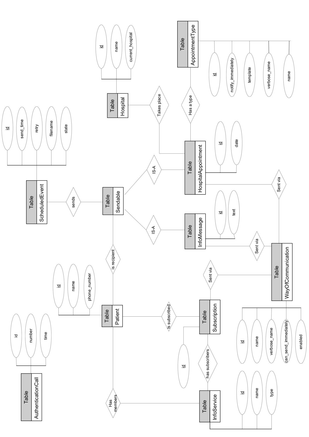 Developer Manual For Sendinel