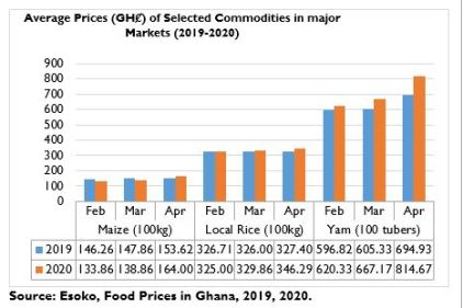 Coronavirus pandemic: Prices of food commodities going up