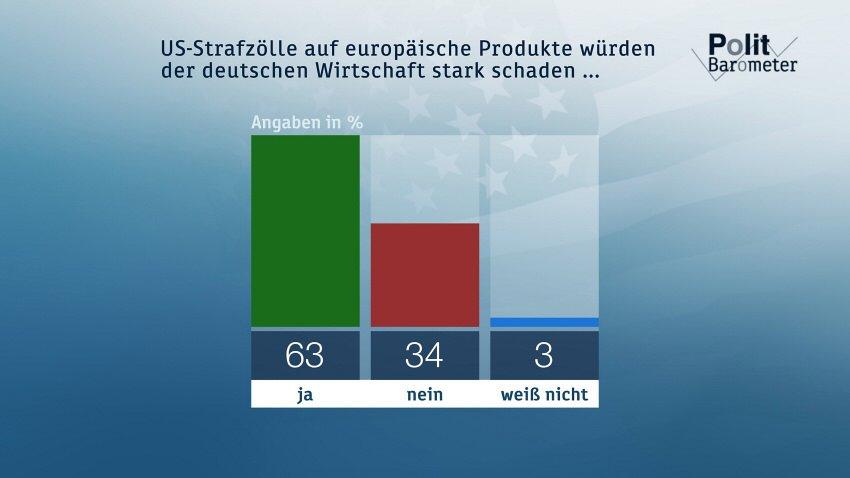 ZDF-Politbarometer April II 2018