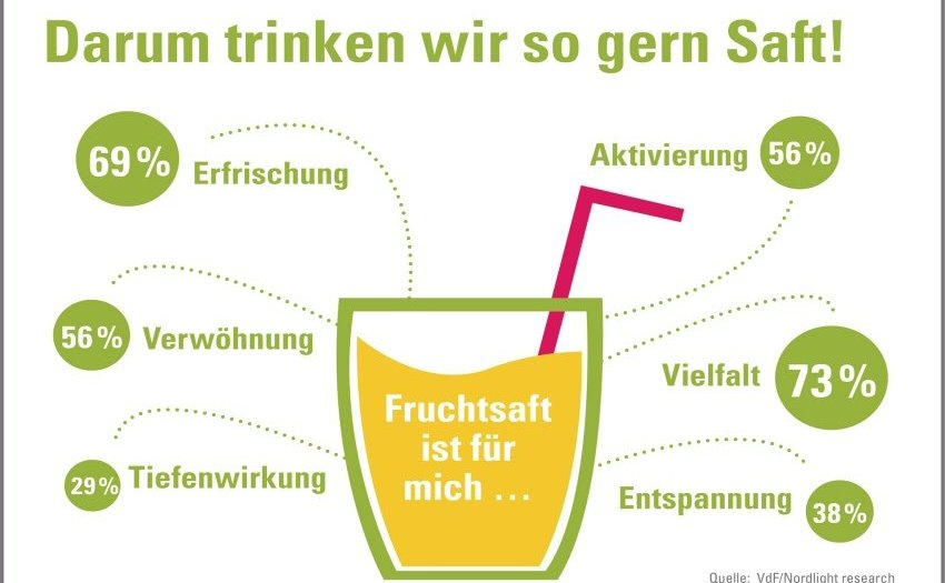 Deutsche sind Fruchtsaftliebhaber