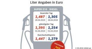 Kraftstoffpreise erreichen neues Jahreshoch
