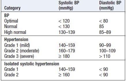Blood Pressure hypertension readings