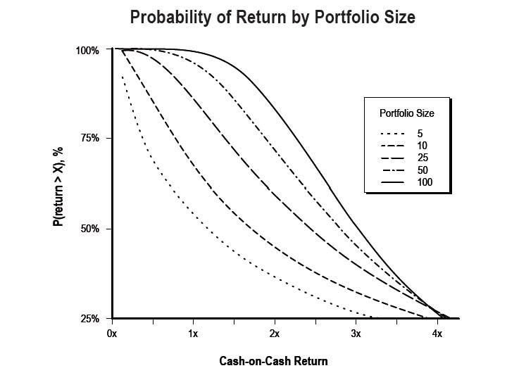 Simon Simeonov Probability Chart