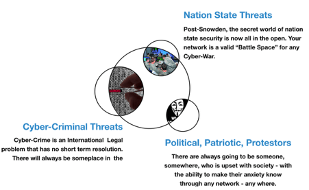 Three Macro Threat Vectors