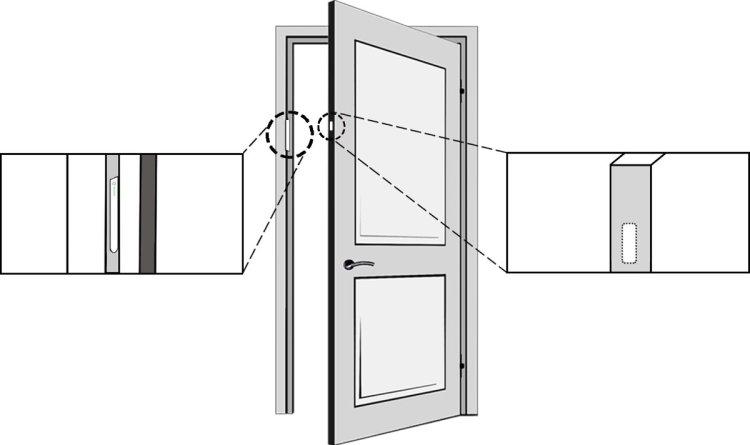Sensative strips guard sensor and magnet placement in a door