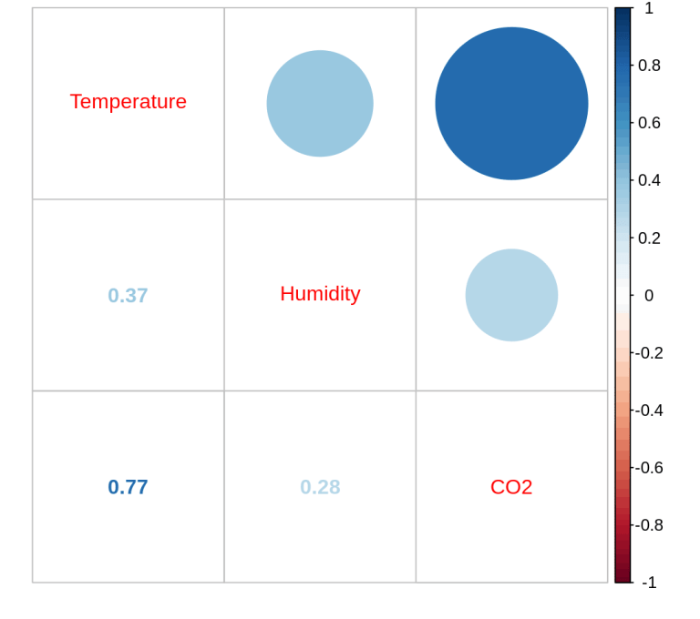 correlation temp co2