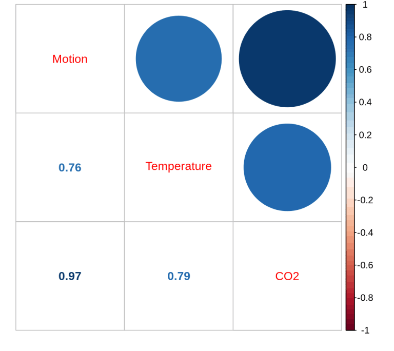 correlation temp co2 motion