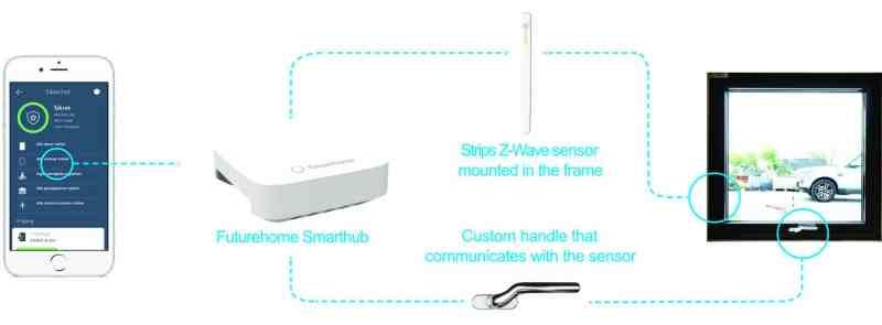 Gilje Sense windows with integrated IoT by Sensative principles