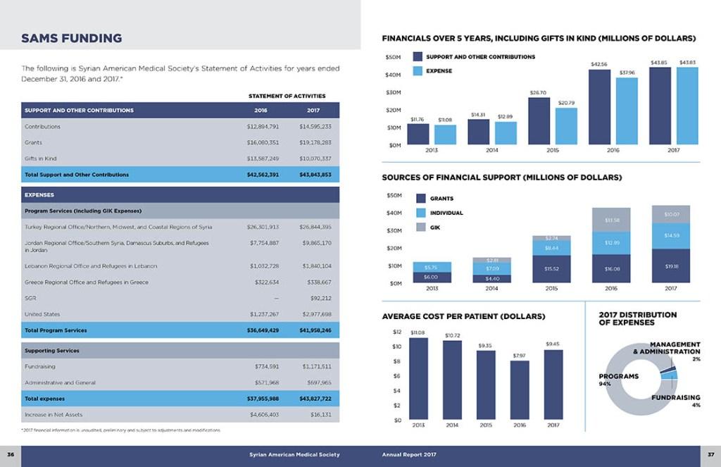 Interior spread: SAMS Funding