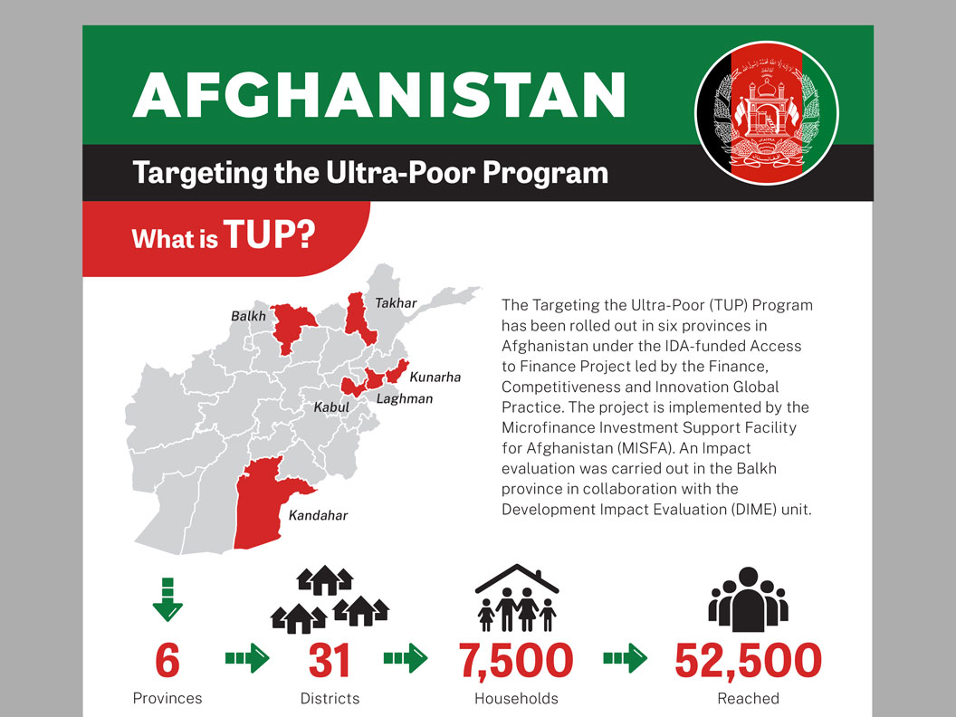 Afghanistan infographic