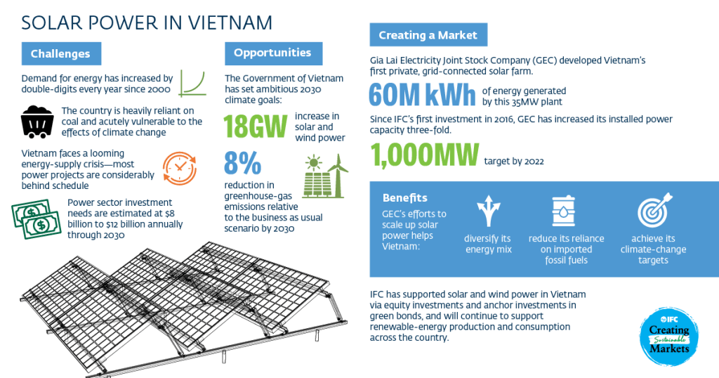 Solar power in Vietnam infographic