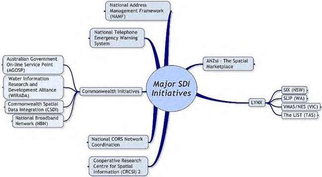 Fig. 2 - Overview of SDI activities in Australia 2009 (courtesy of PSMA Australia)