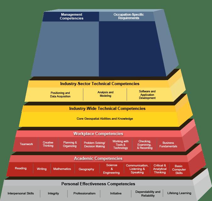 pyramid geospatial