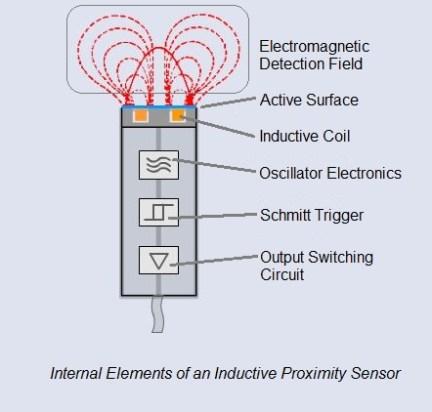 inductive-proximity-sensor-cutaway-with-annotation Proximity sensors